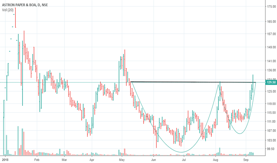 ASTRON: Cup and Handle BO