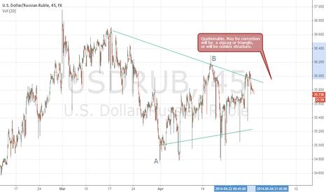 USDRUB: usdrub