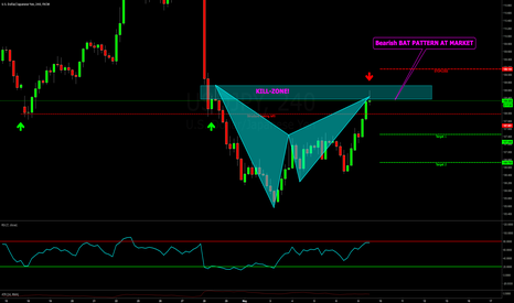 USDJPY: USDJPY SHORT AT MARKET! BAT PATTERN IN KILLZONE FOR SHORT!