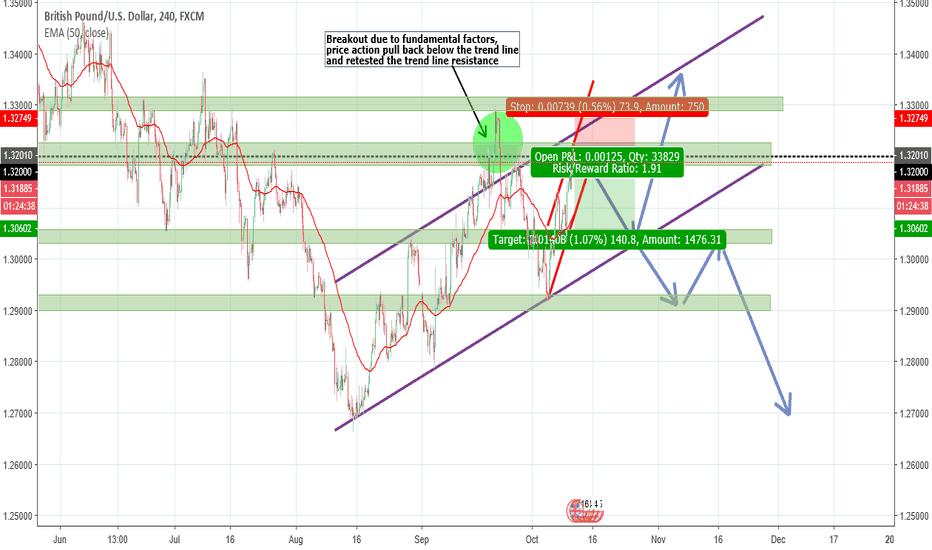 GBPUSD: GBP/USD (Short)