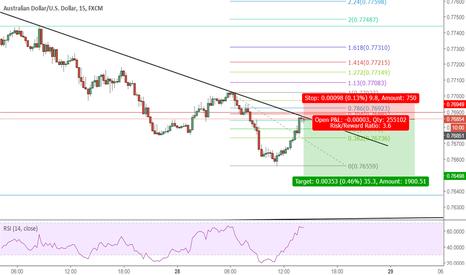 AUDUSD: Trend Continuation Setup