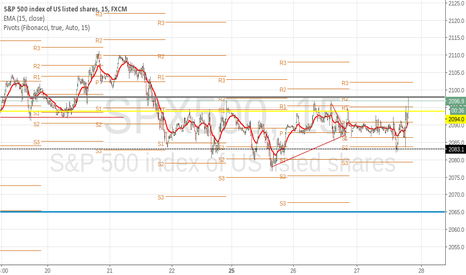 SPX500: sp500 on it's way to new high now
