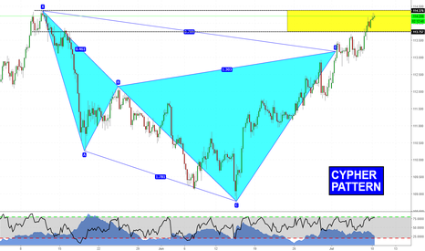 USDJPY: Cypher on USDJPY