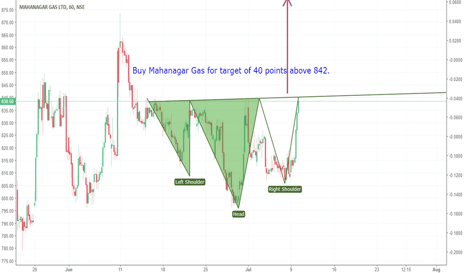 MGL: Inverted H&S for target of 40 point in MGL