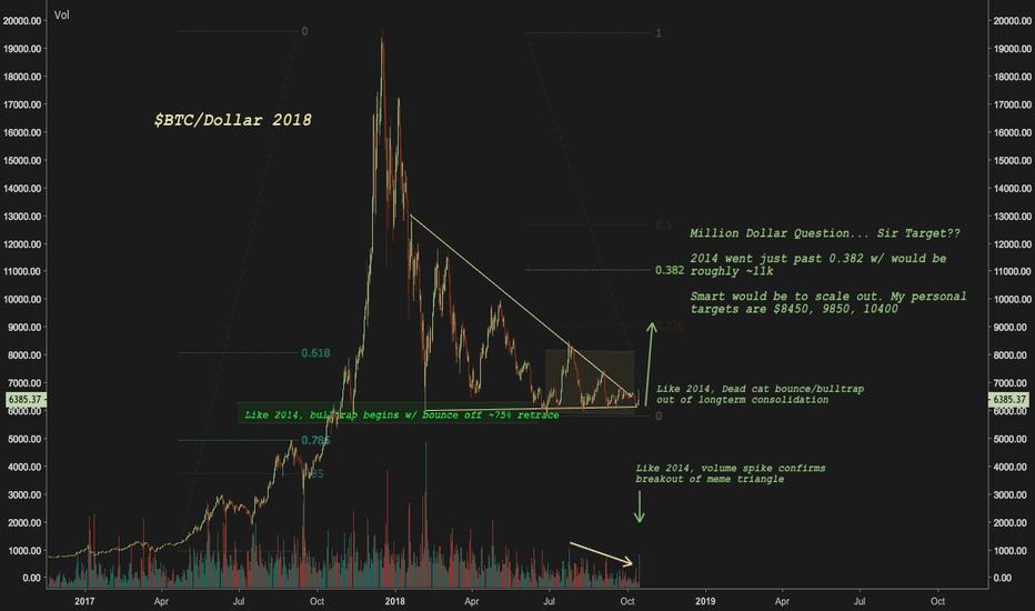 BTCUSD: Bitcoin 2018 bounce, bulltrap initiated (compare to my 2014)