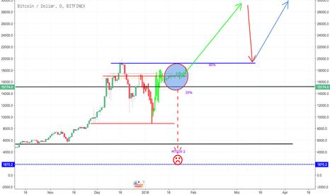 BTCUSD: BTC-EUR MTGOX Muster Vergleich