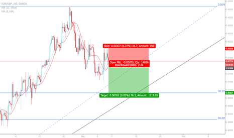 EURGBP: EUR/GBP: Shorting opportunity spotted.