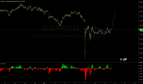 GBPNZD: buying  opportunity