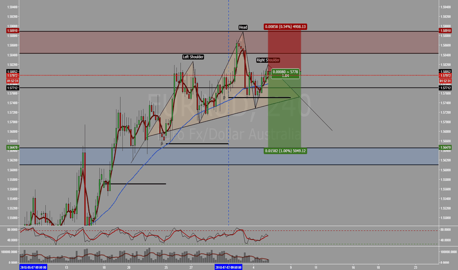 EURAUD: EURAUD - Potensi terbentuknya motif Head and Shoulders