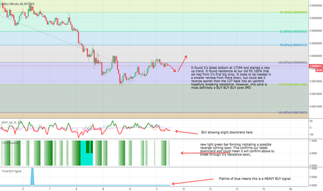 ADXBTC: ADXBTC TA for the Day! In a massive buy zone IMO