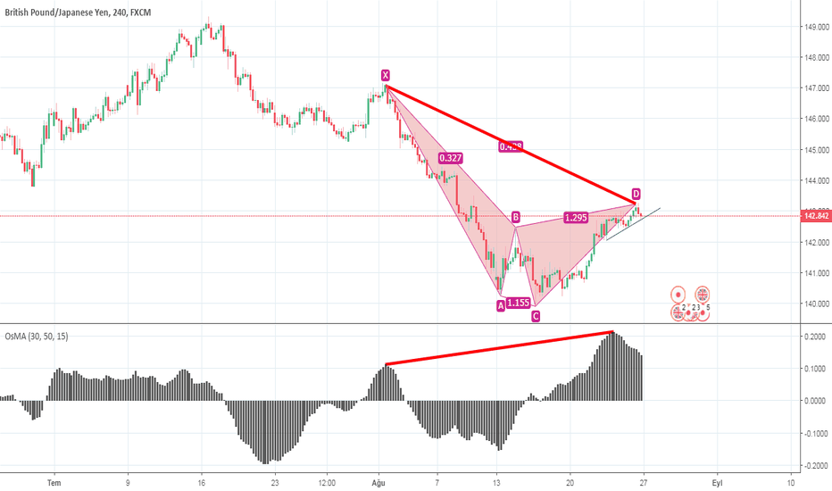 GBPJPY: GBPJPY H4 CYPHER SELL