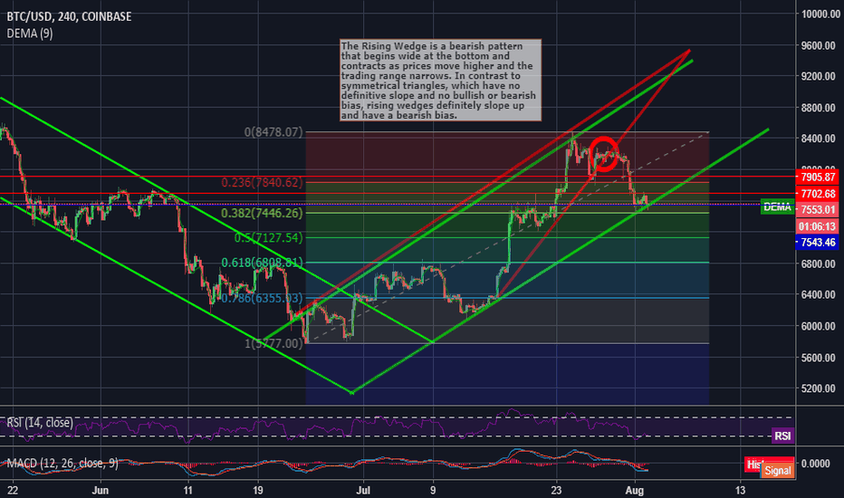 BTCUSD: Bitcoin Update. Is it not the end for bears yet?