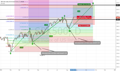SPX500: Spx500 view and signals
