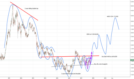 SILVER: 10-14 Silver Chart (by Got Goldies)