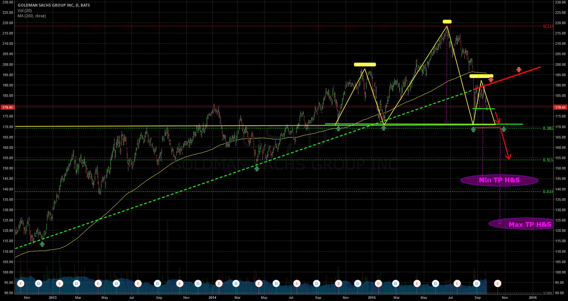 Goldman Sachs Bearish H & S !