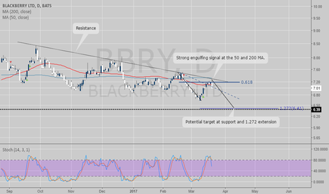 BBRY: Another short at BBRY