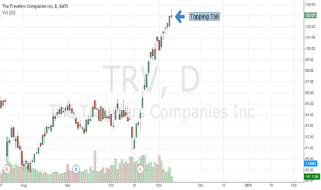 TRV: Travelers (NYSE:TRV): Potential Topping Tail
