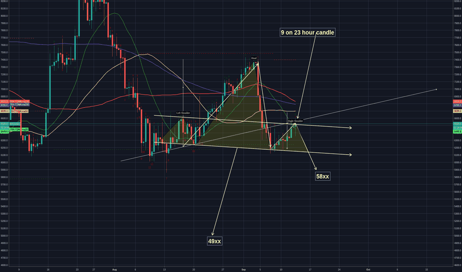 BTCUSD: if BTC is moving up -  it has to prove it by  moving past 6590