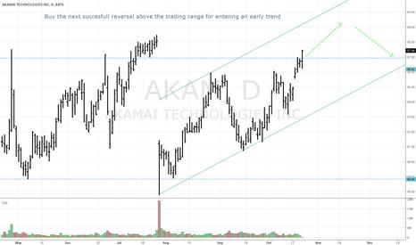 AKAM: AKAM - New trend opportunity