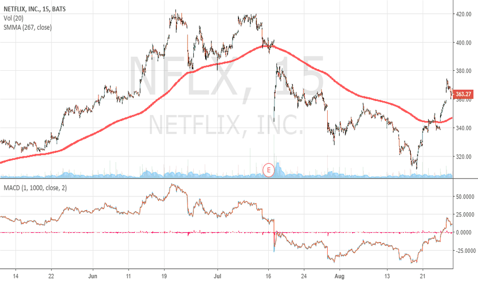 NFLX: NETFLIX Long again above 350 USD since today...