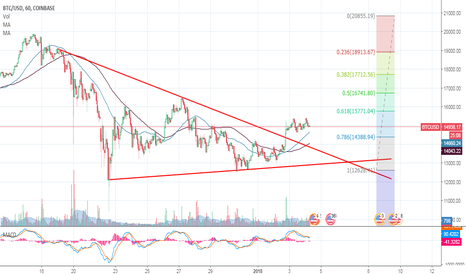 BTCUSD: Bitcoin Technical Analysis 04/01/2018