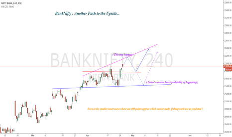 BANKNIFTY: BankNifty : Another Push to Upside