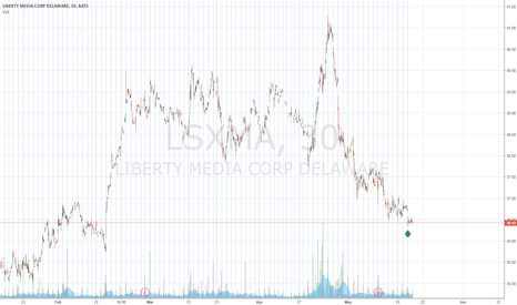 LSXMA: BUY Liberty Media Corp