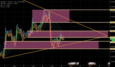 XRPUSD: XRP/USD 0410 outlook