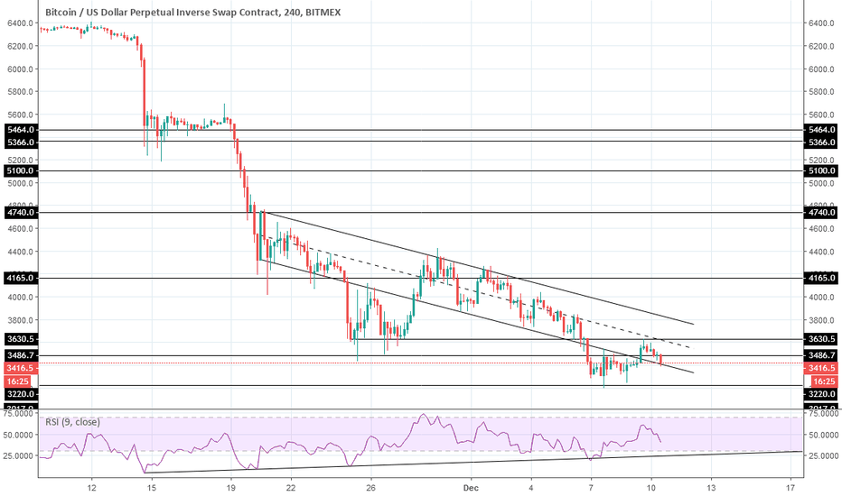 XBTUSD: It's all about this descending channel