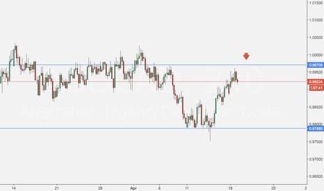 AUDCAD: AUDCAD 240m. Sell.