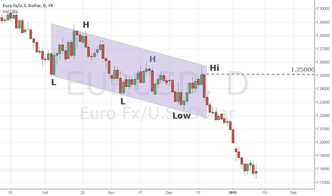 EURUSD: EURUSD - bear market