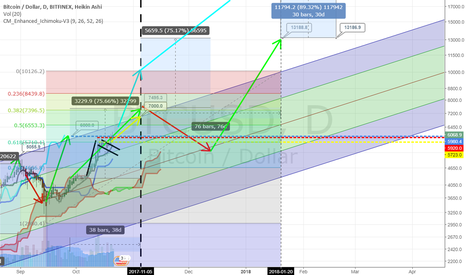 BTCUSD: Bitcoin Fibs for Target $10,000 by Jan-20 and Nov-5 target $7000