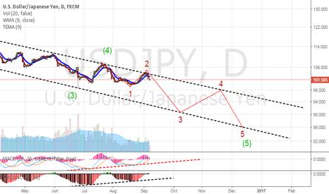 USDJPY: Daily Chart of USDJPY -Short