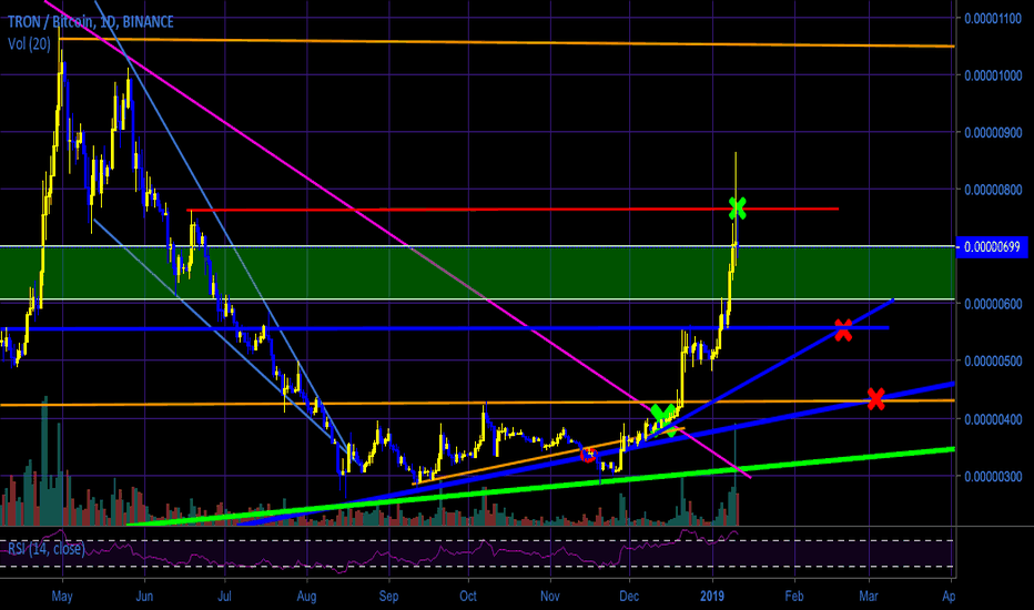 TRXBTC: TRX Looks Like It Could Use A Breather