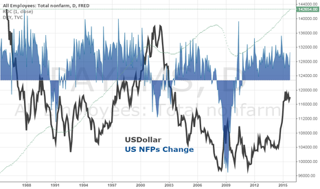 PAYEMS: Dollar vs NFPs