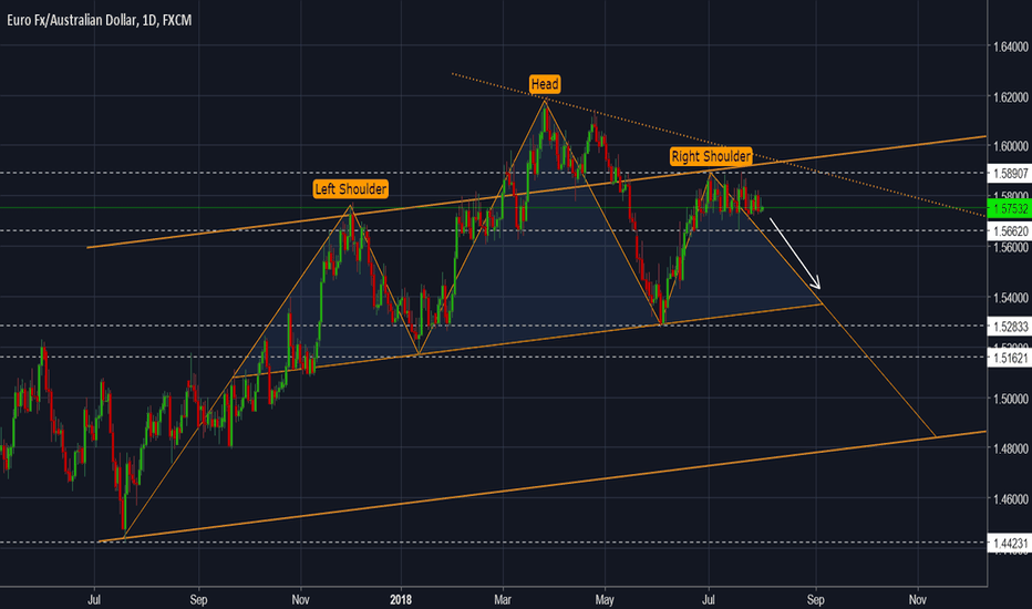 EURAUD: EURAUD - Head & Shoulders daily may announce a huge fall..