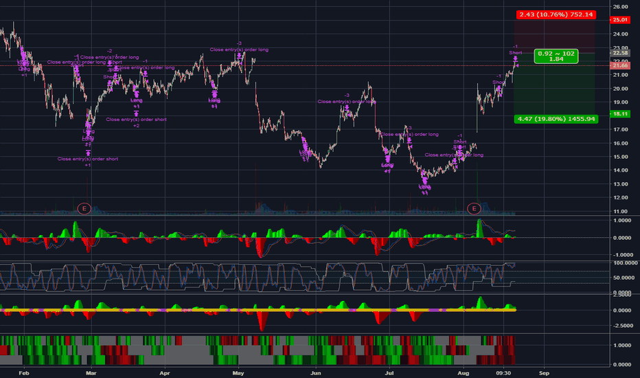 HTZ: SHORT - HTZ - Divergence Setup - Hourly