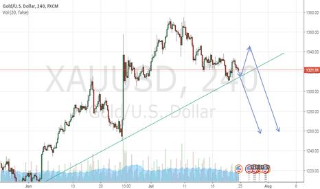 XAUUSD: XAUUSD is going to short