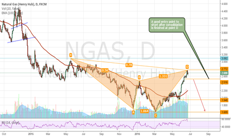 NGAS: Point c handcap bearish cypher pattern