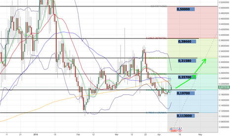 FTCUSD: FeatherCoin seems to hold Fib 0.618%. Long to 0.257! and 0.315!