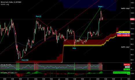 BCHUSD: BCH - Algorithmic Entry and Target hit beautifully!