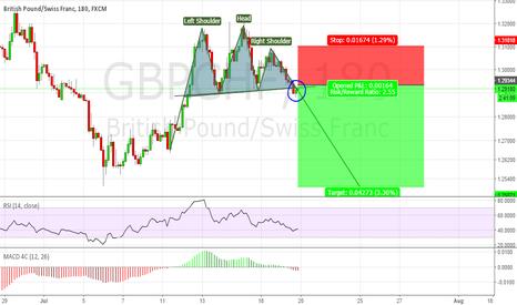 GBPCHF: GBPCHF potential SHORT