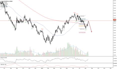 USOIL: Short Crude for $36