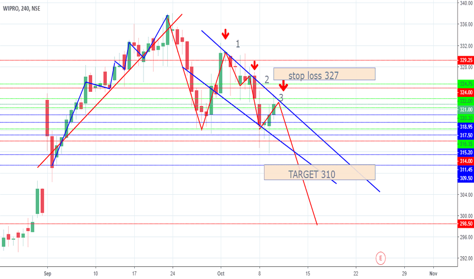 WIPRO: WIPRO SELL BETWEEN 322 TO 324