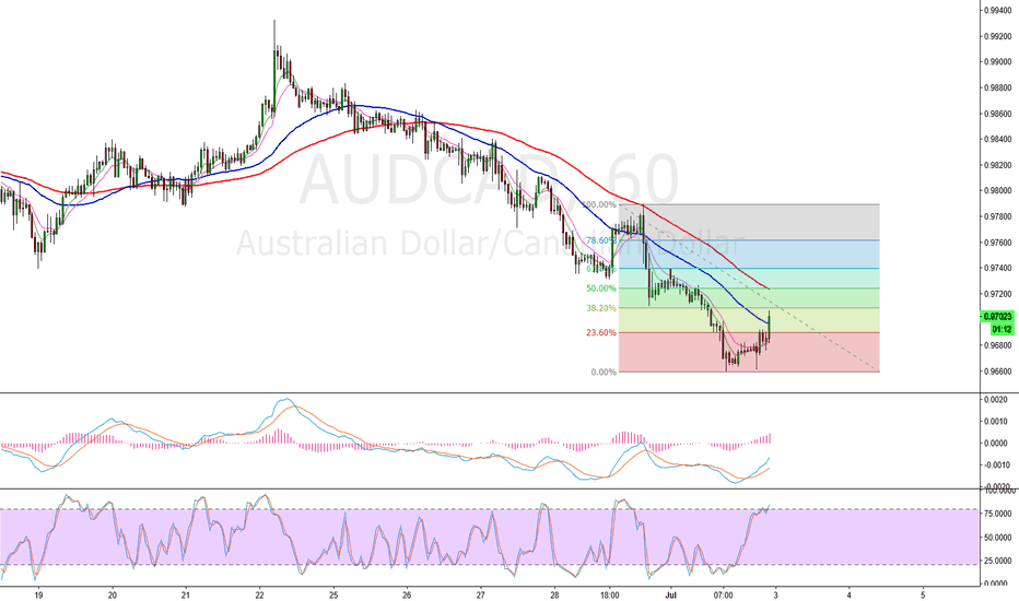 AUDCAD: Sell AUDCAD @ 386 and 618 retracement