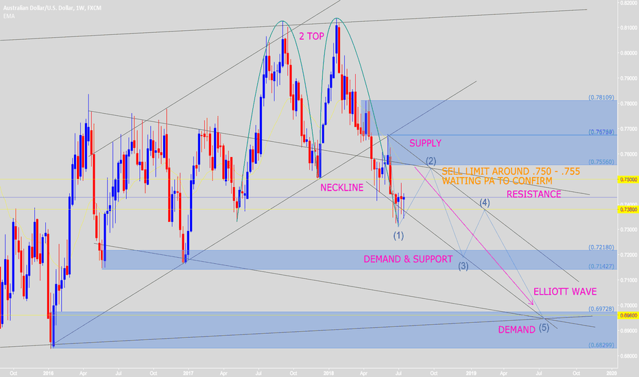 AUDUSD: Waiting PA to SELL around .75 - .755 (2 TOP & Elliott Wave)