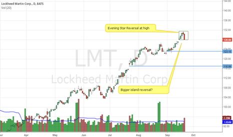 LMT: LMT reversal at top
