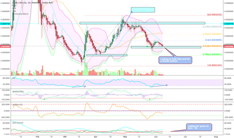 ICXBTC: Looking for a double bottom and DI to turn - #ICX $ICX