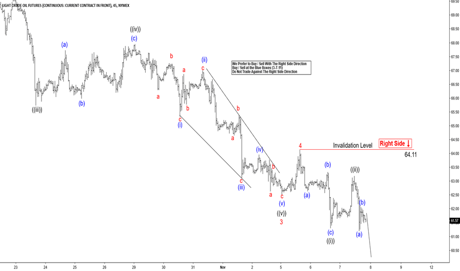 CL1!: Elliott Wave Analysis: Oil (CL_F) looking to end 5 Waves