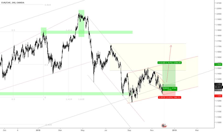 EURCHF: @EURCHF => buy new bull wave